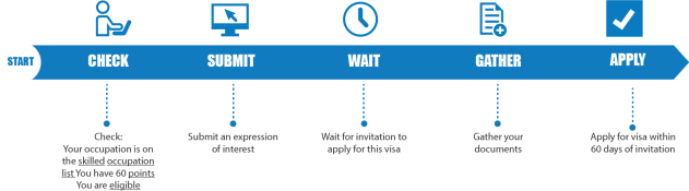 Visa 189 - Process