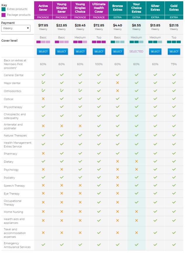 Medicare - Bupa - Compare EXTRAS