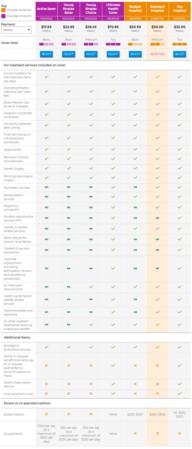 Medicare - Bupa - Compare HOSPITAL