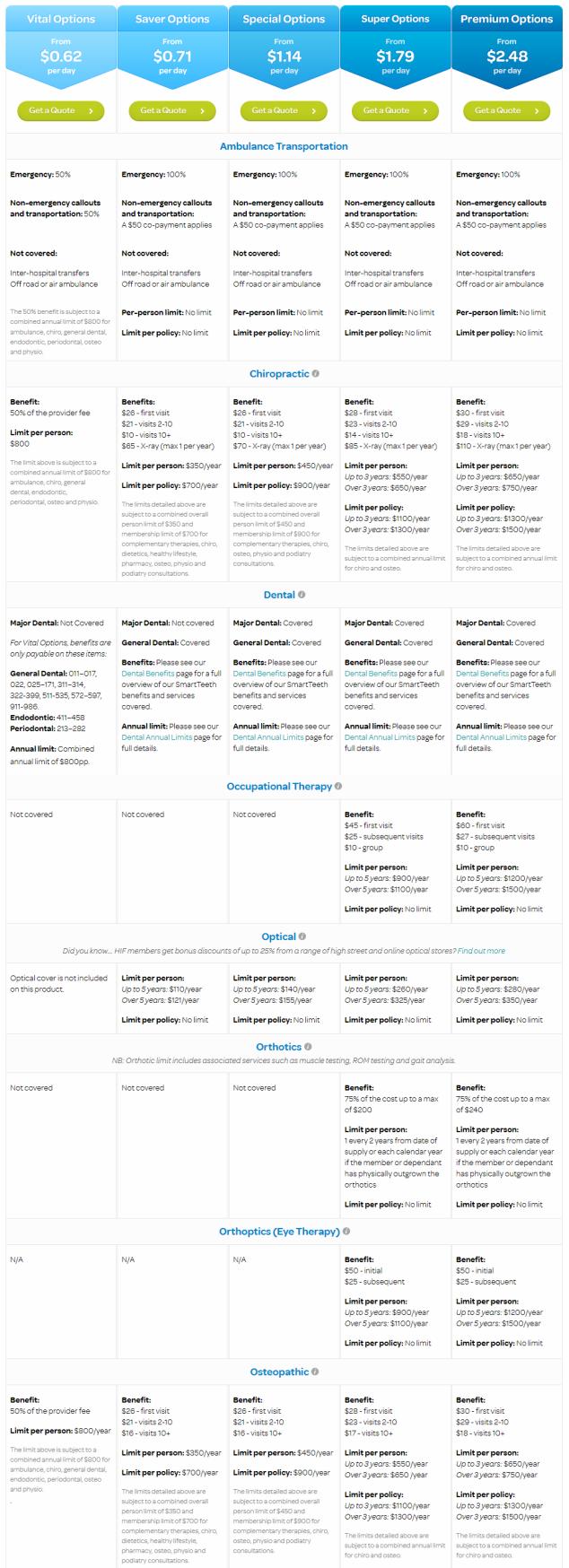 Medicare - HIF - Compare EXTRAS
